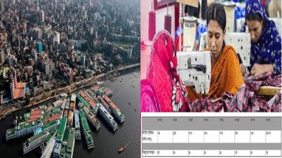 ২০৩৫ সালে বিশ্বের ২৫তম বৃহৎ অর্থনীতি হবে বাংলাদেশ